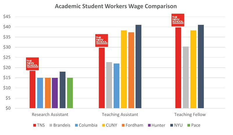 student-workers-graph