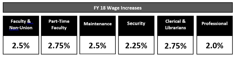 wage-increases-graph