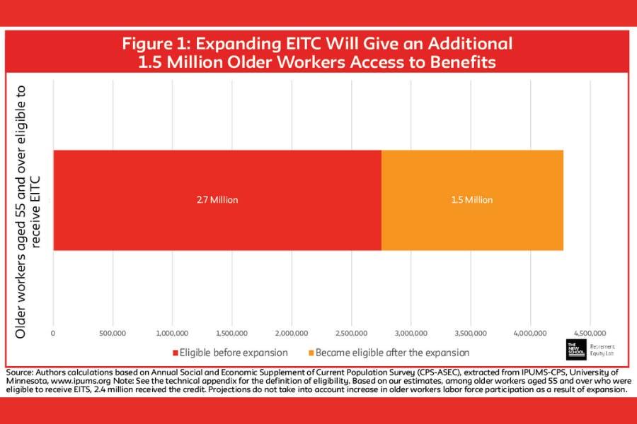 EITC-econ-noteworthy