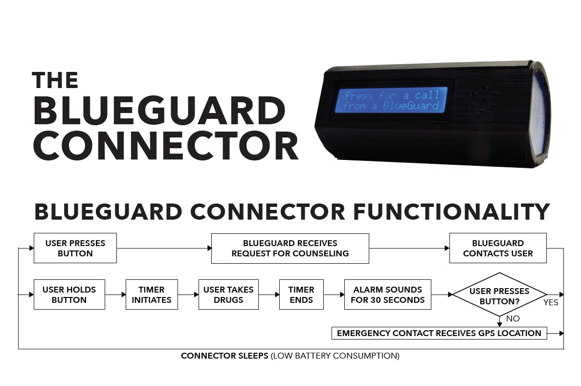 Blueguard Connector